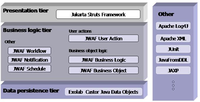 Java Application Layers Java Web Application Framework